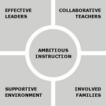 5 Essentials of School Improvement